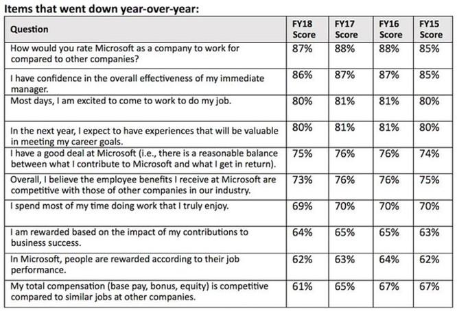 Nhiều nhân viên Microsoft cảm thấy nhận được lương, thưởng thấp hơn khả năng ảnh 2