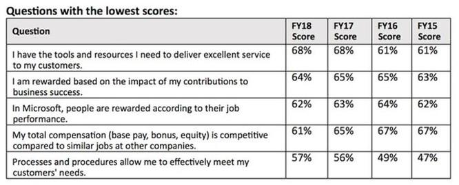 Nhiều nhân viên Microsoft cảm thấy nhận được lương, thưởng thấp hơn khả năng ảnh 3