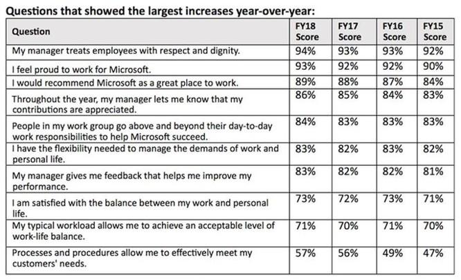 Nhiều nhân viên Microsoft cảm thấy nhận được lương, thưởng thấp hơn khả năng ảnh 4