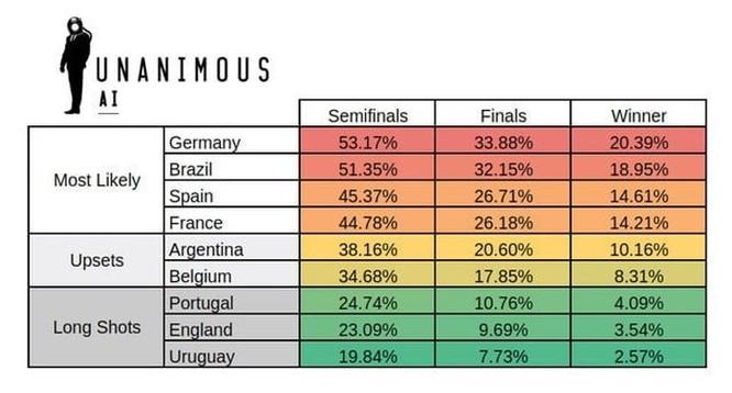 Kết quả World Cup theo dự báo của trí tuệ nhân tạo AI ảnh 1