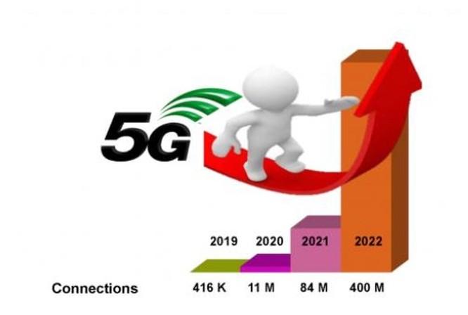5G sẽ phát triển bùng nổ tại châu Á ảnh 2