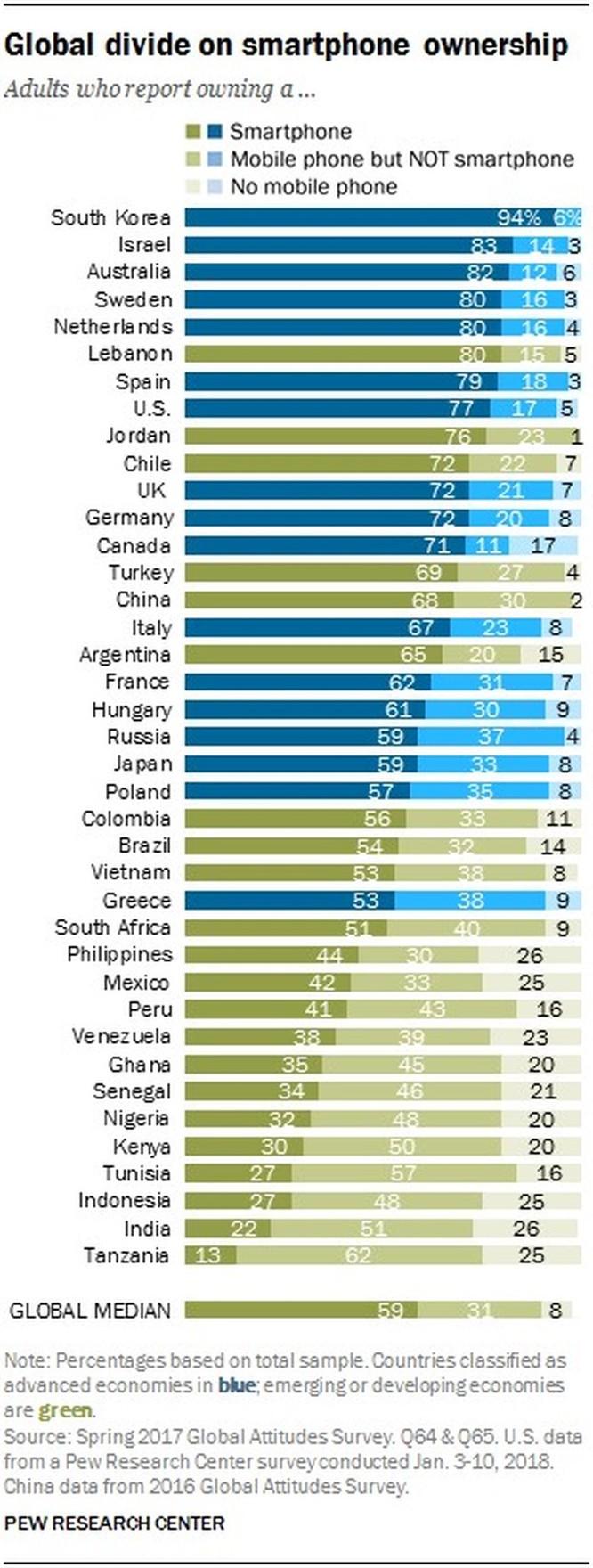 Pew Research: 53% người Việt sở hữu smartphone nhưng tỷ lệ tiếp cận Internet lại khá thấp ảnh 1
