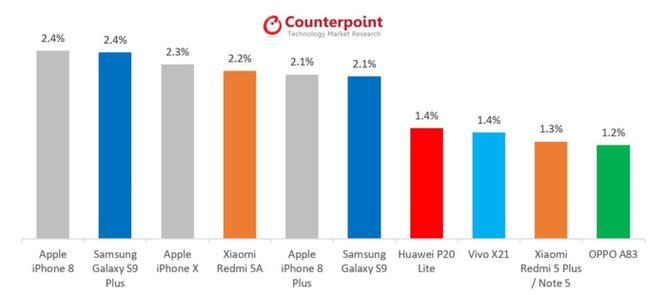 iPhone 8 'đánh bại' Galaxy S9 +, iPhone X để trở thành smartphone hàng đầu thế giới ảnh 1