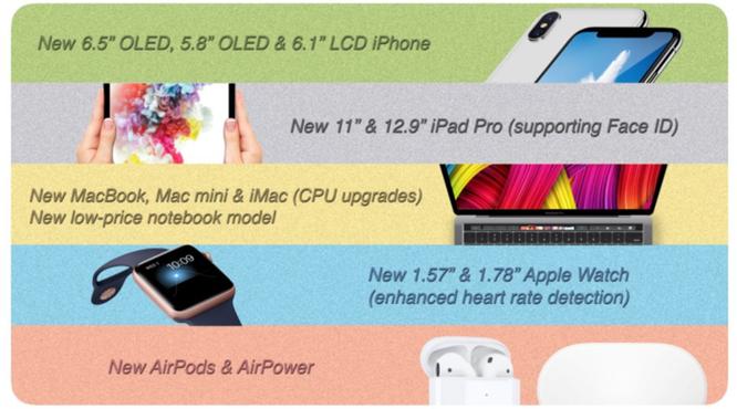 Thêm thông tin về loạt thiết bị mới của Apple sắp sửa ra mắt ảnh 1