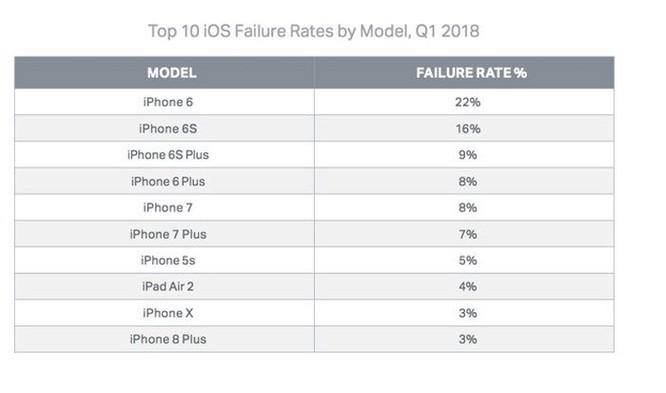 iPhone 6 là mẫu iPhone có tỷ lệ hỏng hóc lớn nhất ảnh 1