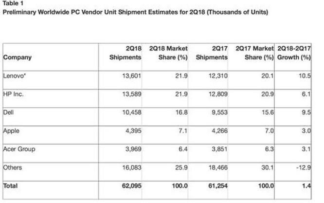 Lần đầu tiên trong 6 năm qua, doanh số bán PC toàn cầu tăng ảnh 1