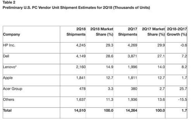 Lần đầu tiên trong 6 năm qua, doanh số bán PC toàn cầu tăng ảnh 2
