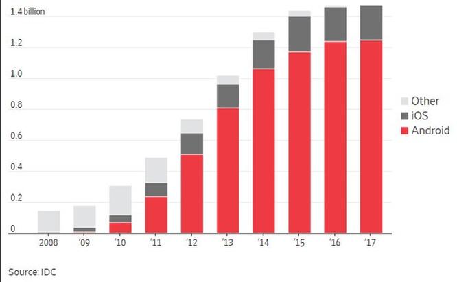 Google nhận án phạt 5 tỷ USD vì cạnh tranh không lành mạnh ảnh 2