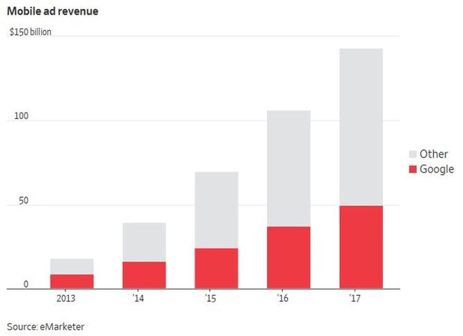 Google nhận án phạt 5 tỷ USD vì cạnh tranh không lành mạnh ảnh 6