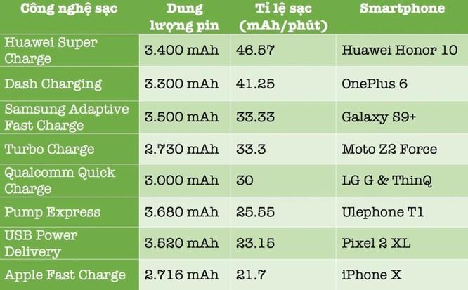 Smartphone nào có công nghệ sạc nhanh nhất? ảnh 2