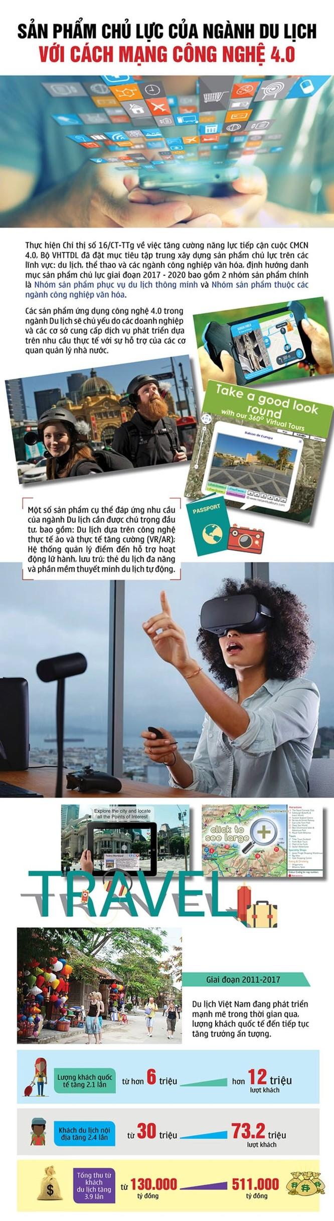 Sản phẩm chủ lực của du lịch trong cách mạng 4.0 ảnh 1