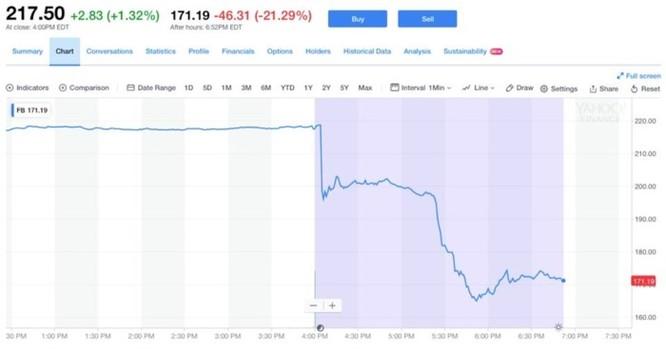 Facebook mất gần 150 tỷ USD giá cổ phiếu trong vòng 90 phút ảnh 1
