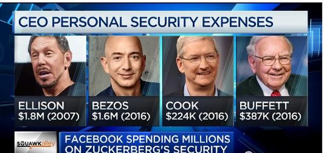 Facebook vừa tăng phí bảo vệ cho Mark Zuckerberg và gia đình lên 10 triệu USD ảnh 2