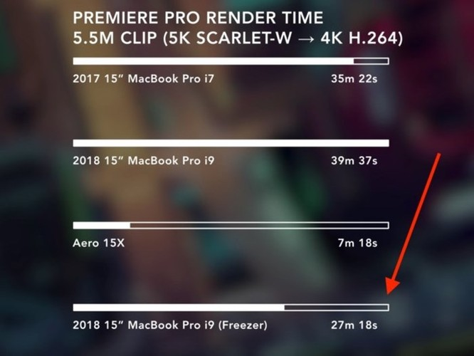 Apple thừa nhận MacBook Pro 2018 bị quá nhiệt do lỗi phần mềm, sẽ sửa trong hôm nay ảnh 2