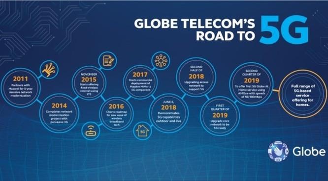 Philippines sẽ khai trương mạng 5G vào quý 2/2019 ảnh 1