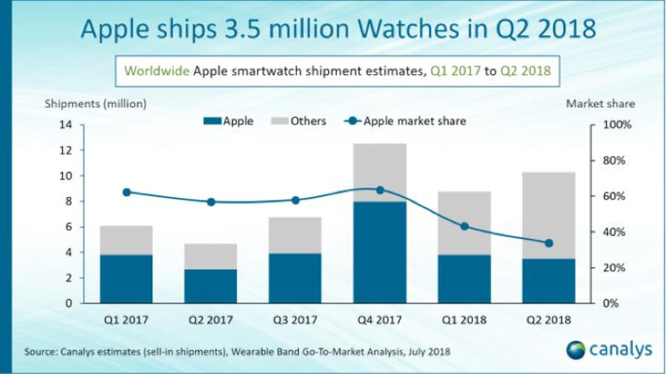 Apple bán được 3,5 triệu smartwatch trong quý 2/2018 ảnh 2