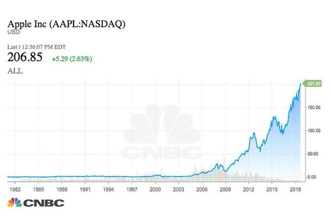 Nếu đầu tư 1.000 USD vào Apple 10 năm trước, đây là số tiền bạn có được ở thời điểm hiện tại ảnh 1