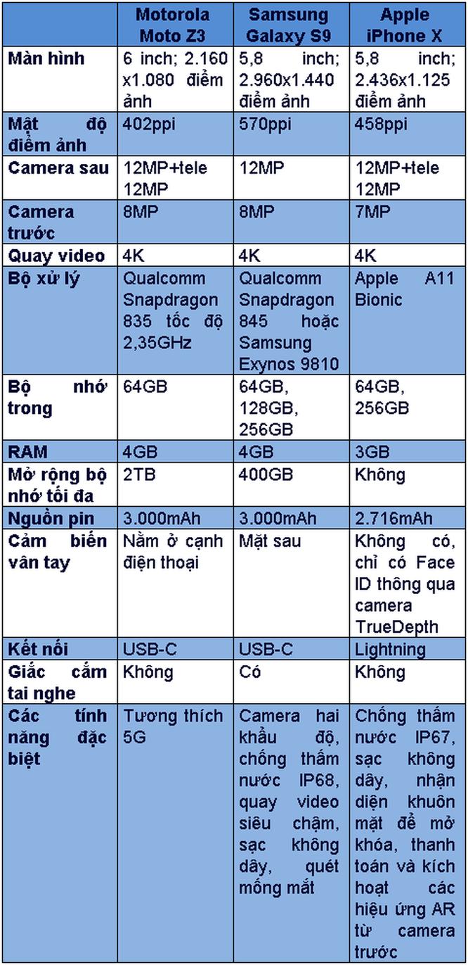 Moto Z3 có gì hơn Galaxy S9, iPhone X? ảnh 1
