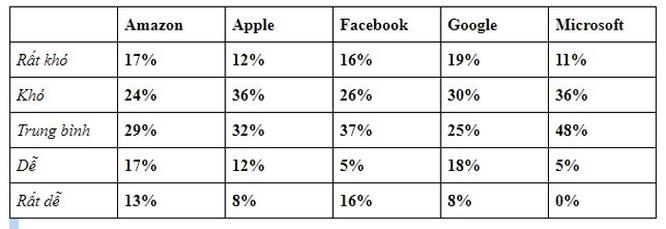 Apple, Google và Facebook... công ty nào phỏng vấn tuyển nhân viên khó nhất? ảnh 3