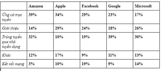 Apple, Google và Facebook... công ty nào phỏng vấn tuyển nhân viên khó nhất? ảnh 5