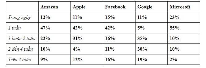 Apple, Google và Facebook... công ty nào phỏng vấn tuyển nhân viên khó nhất? ảnh 7