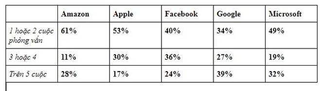 Apple, Google và Facebook... công ty nào phỏng vấn tuyển nhân viên khó nhất? ảnh 9