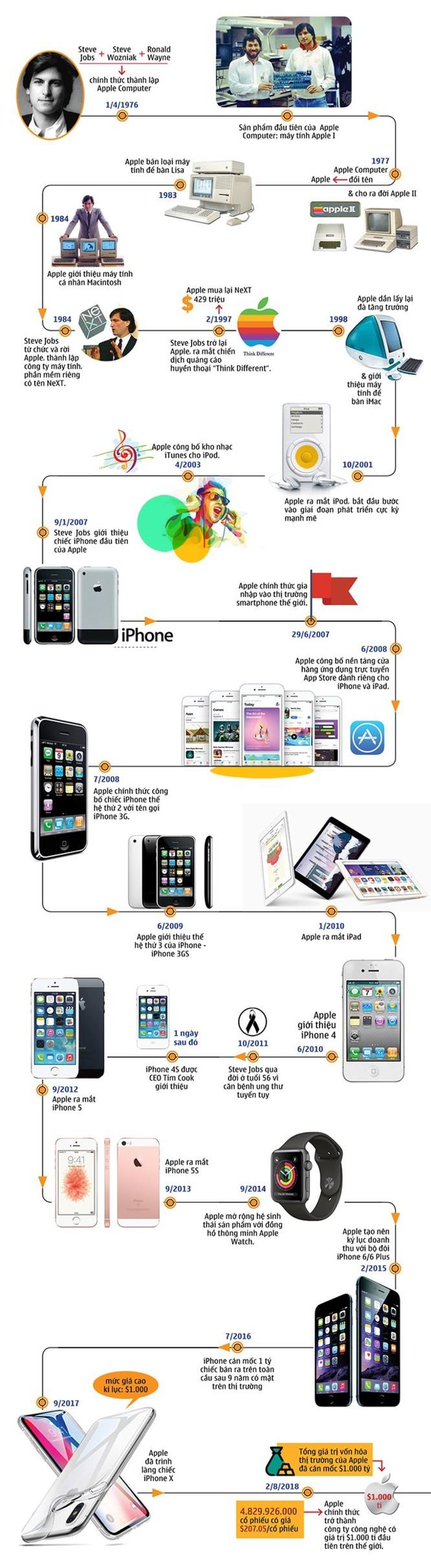 Apple và hành trình từ một gara ôtô tới công ty nghìn tỷ đô ảnh 1