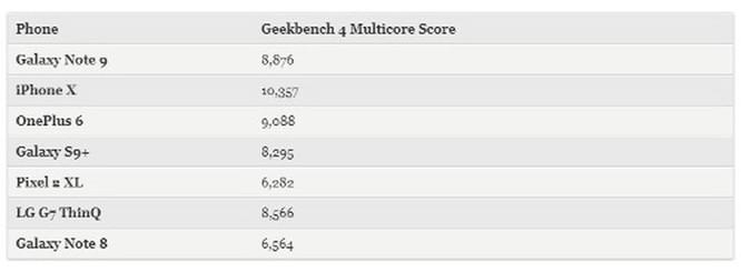 Samsung Galaxy Note 9 được đánh giá cao nhưng iPhone X vẫn 'bá đạo' hơn ảnh 4