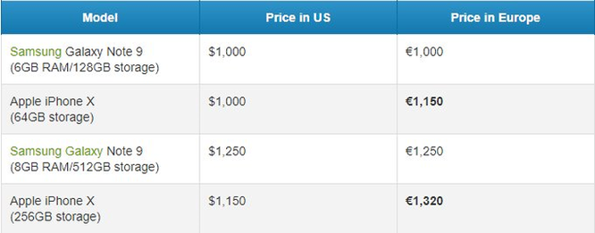 Note 9 được bán rẻ hơn iPhone X ở tất cả mọi nơi...trừ Mỹ ảnh 1