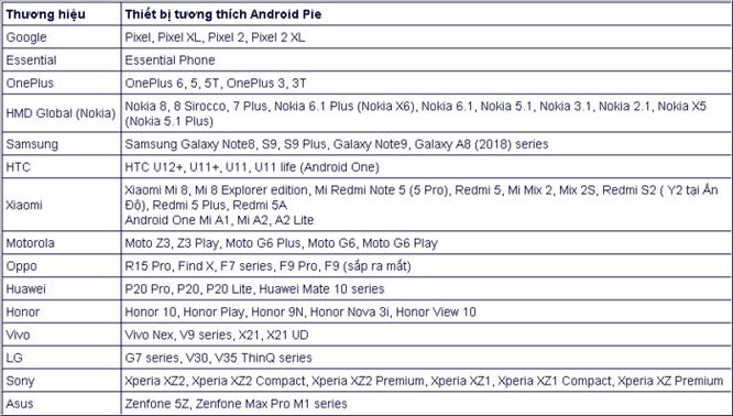 Những smartphone Samsung, Nokia, HTC, Sony nào… được lên đời Android 9 Pie? ảnh 2