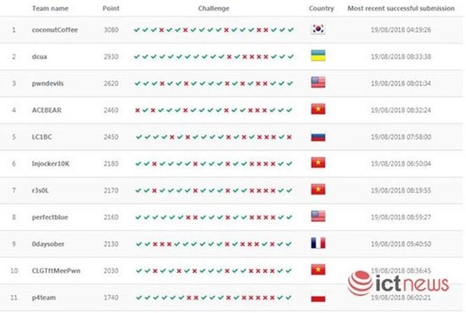 574 đội quốc tế dự vòng sơ loại cuộc thi an toàn không gian mạng WhiteHat Grand Prix 2018 ảnh 4