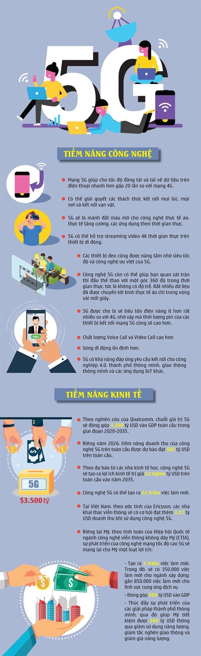Những tiềm năng, lợi ích của công nghệ 5G ảnh 1