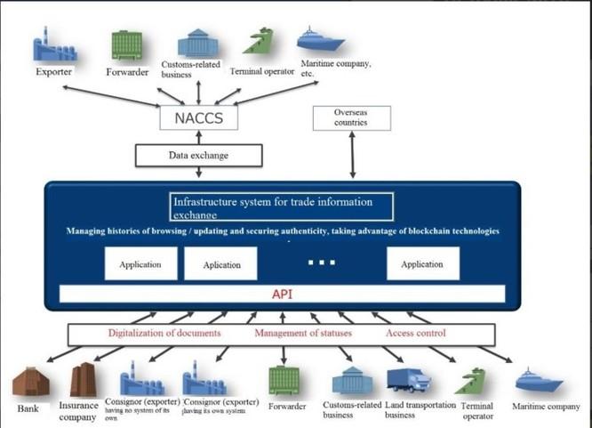 Nhật Bản: Bộ Kinh tế và hãng NTT Data hợp tác phát triển nền tảng blockchain cho thương mại ảnh 2