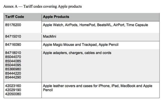 Hàng loạt sản phẩm Apple sẽ tăng giá nếu Mỹ đánh thuế Trung Quốc ảnh 1