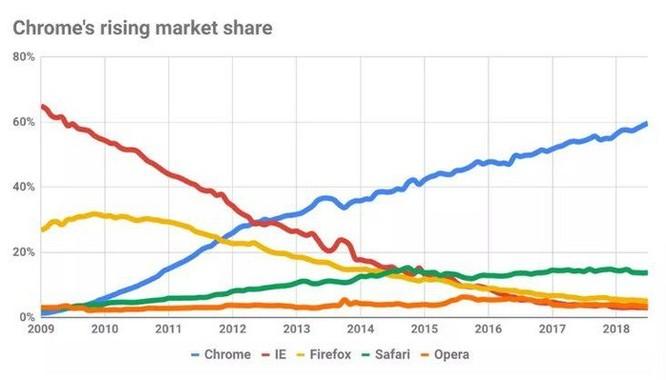 Nhìn lại 10 năm phát triển, Google Chrome đã qua mặt Internet Explorer như thế nào? ảnh 5