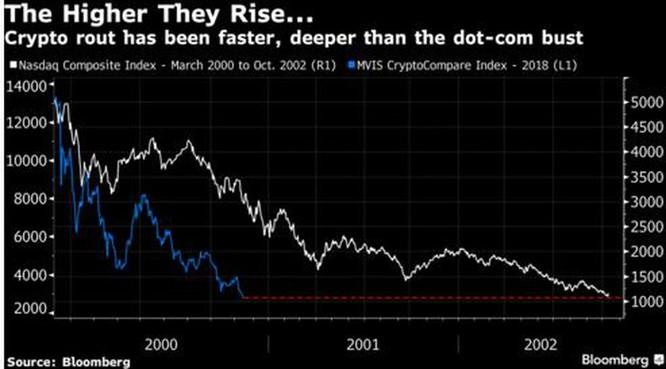 Thị trường tiền mật mã sẽ đi vào lịch sử thị trường tài chính thế giới, suy giảm còn hơn cả bong bóng Dot-com ảnh 1