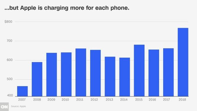 Nghệ thuật 'bòn tiền' người dùng iPhone của Apple ảnh 3