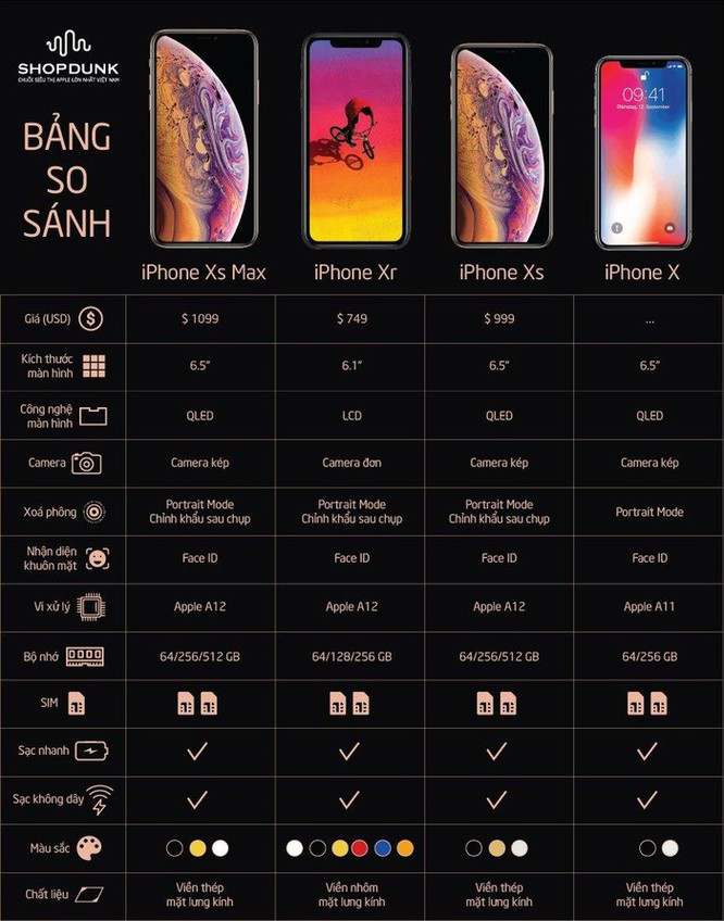 8 lý do nên mua iPhone XR thay vì iPhone Xs ảnh 3