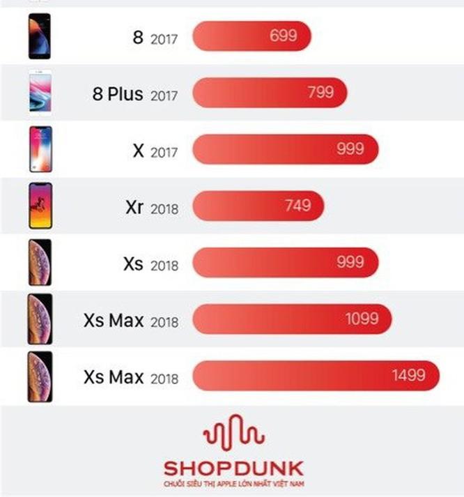 8 lý do nên mua iPhone XR thay vì iPhone Xs ảnh 1