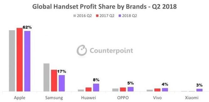 Bán ít điện thoại hơn, Apple vẫn lãi gấp 3 lần Samsung ảnh 1