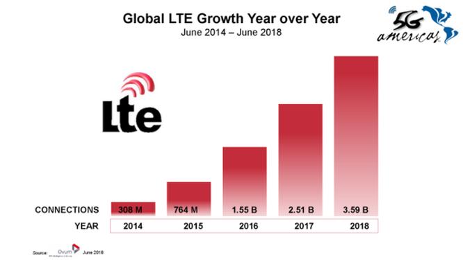Công nghệ 4G LTE đã có 3,6 tỷ thuê bao trên toàn cầu ảnh 1