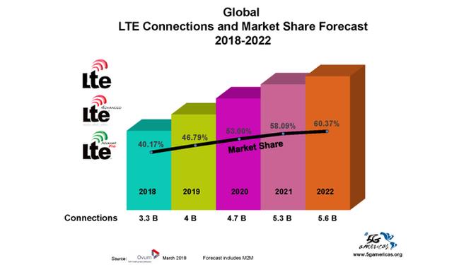 Công nghệ 4G LTE đã có 3,6 tỷ thuê bao trên toàn cầu ảnh 2
