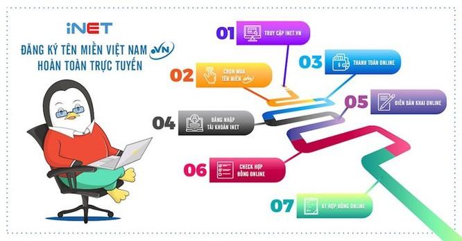 iNET chính thức triển khai hệ thống đăng ký tên miền '.VN' hoàn toàn trực tuyến đầu tiên ở Việt Nam ảnh 2