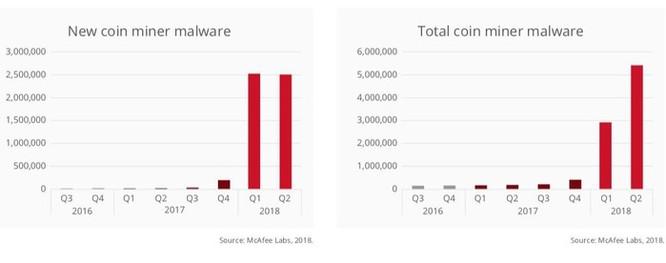Vấn nạn phần mềm độc hại khai thác tiền ảo tăng trưởng mạnh ảnh 2