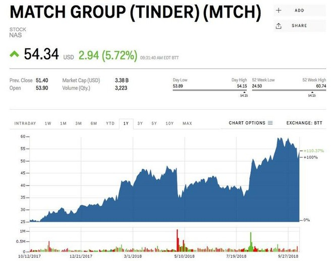 Thị trường hẹn hò trực tuyến sẽ đạt mức giá 12 tỷ USD và tất cả là nhờ ứng dụng Tinder ảnh 2