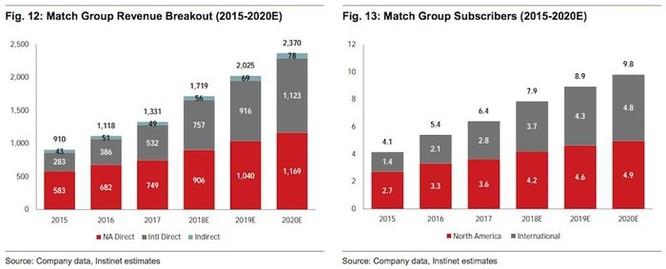 Thị trường hẹn hò trực tuyến sẽ đạt mức giá 12 tỷ USD và tất cả là nhờ ứng dụng Tinder ảnh 1