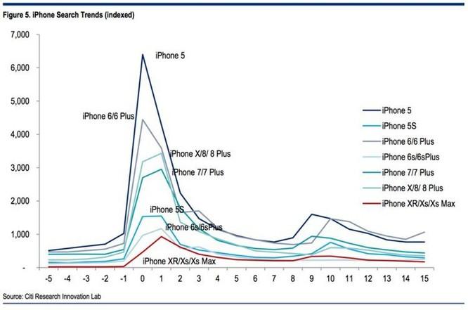 Biểu đồ này cho thấy rắc rối ngày càng trầm trọng của Apple ảnh 1