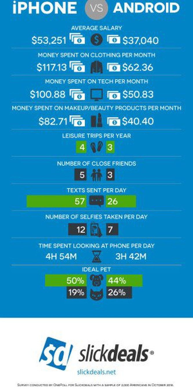 Người dùng điện thoại iPhone năng động, hạnh phúc và kiếm được nhiều tiền hơn Android ảnh 1