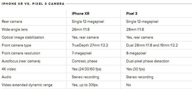 iPhone XR và Pixel 3: smartphone nào có camera tốt hơn? ảnh 2