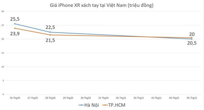 Sau 5C, iPhone XR có thể là 'bom xịt' tiếp theo của Apple tại VN ảnh 1